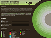Taxonomic Biodiversity in Large Zoological Institutions