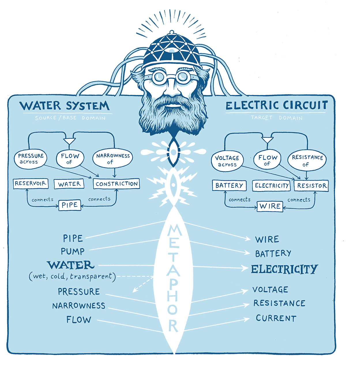 Illustration comparing hot water to electricity flow